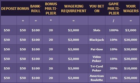 miamiclub-wagering-requirements